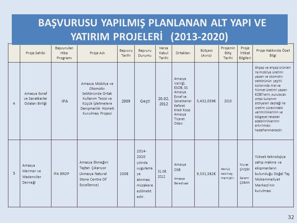 BAŞVURUSU YAPILMIŞ PLANLANAN ALT YAPI VE YATIRIM PROJELERİ (2013-2020)