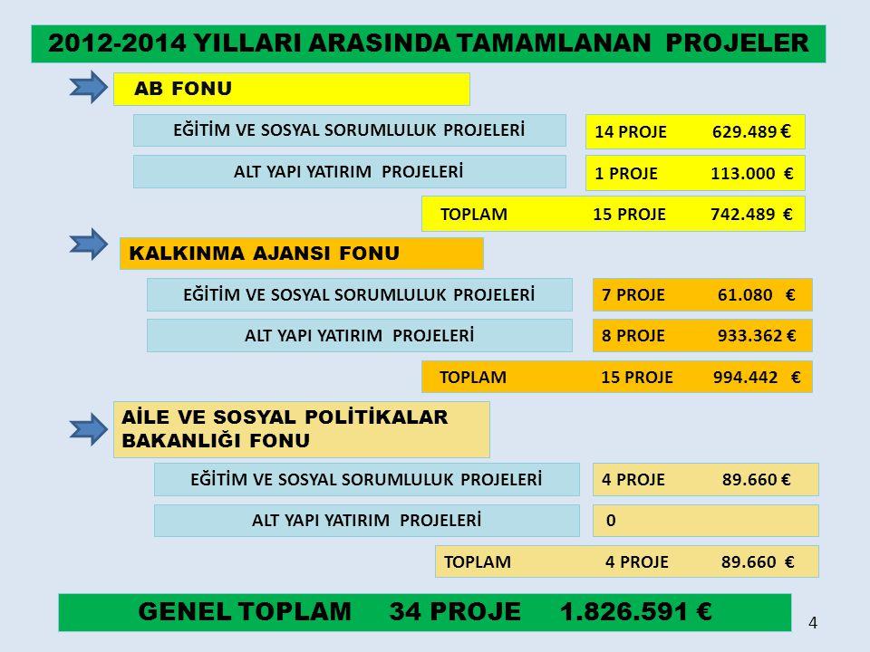 2012-2014 YILLARI ARASINDA TAMAMLANAN PROJELER