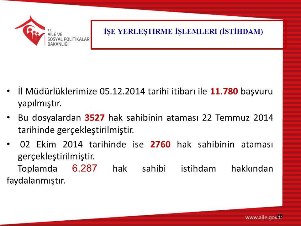 Toplamda 6.287 hak sahibi istihdam hakkından faydalanmıştır.