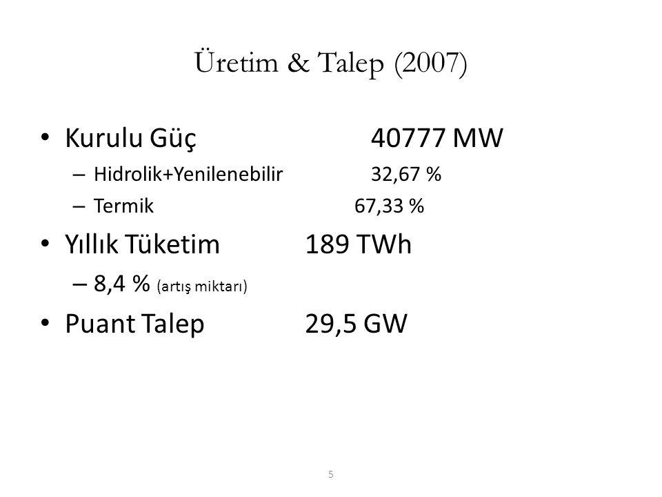 Üretim & Talep (2007) Kurulu Güç 40777 MW Yıllık Tüketim 189 TWh