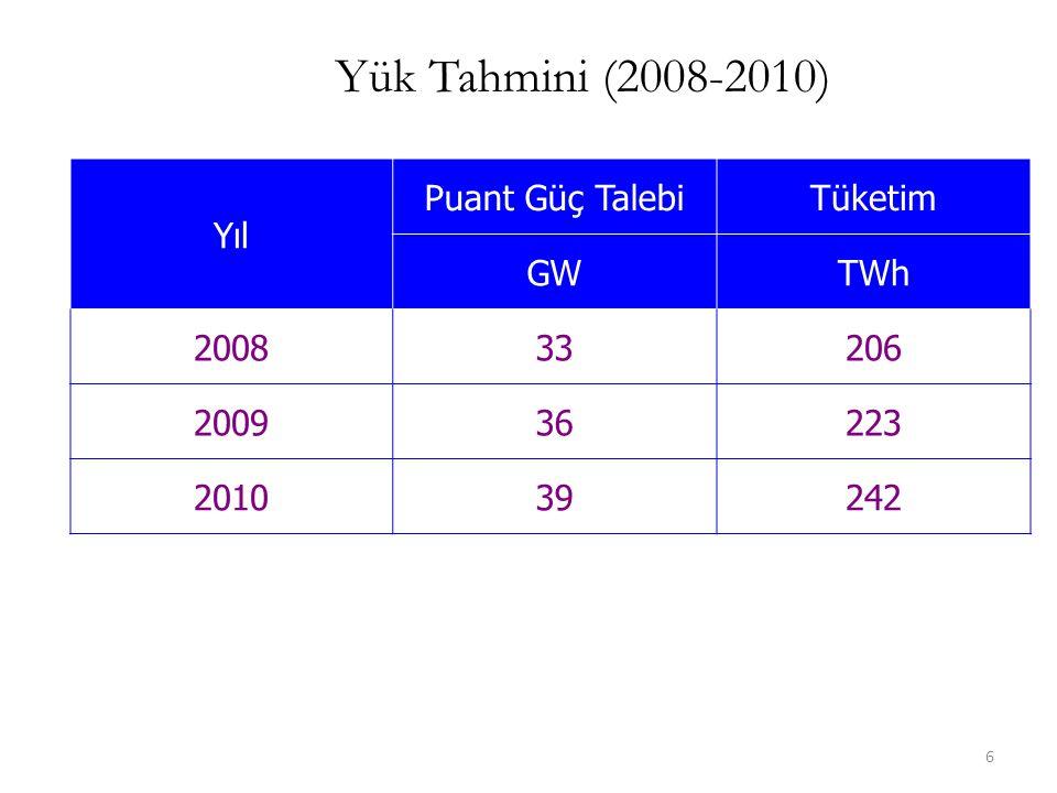 Yük Tahmini (2008-2010) Yıl Puant Güç Talebi Tüketim GW TWh 2008 33