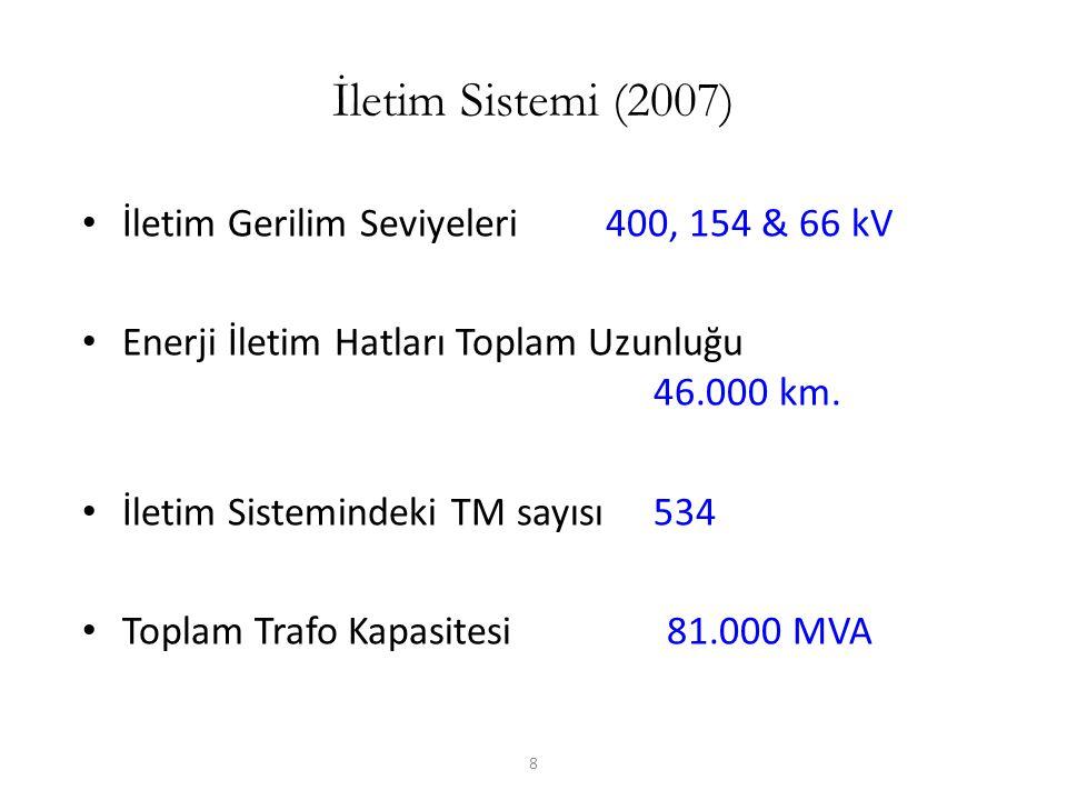 İletim Sistemi (2007) İletim Gerilim Seviyeleri 400, 154 & 66 kV