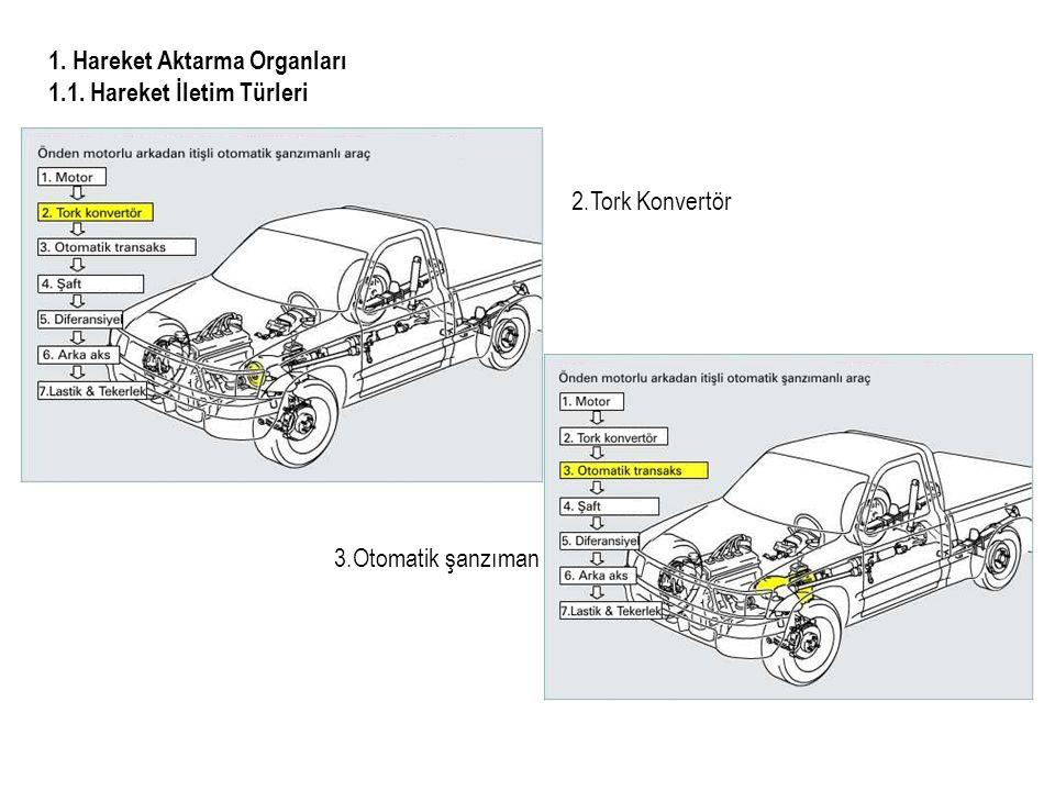 1. Hareket Aktarma Organları 1.1. Hareket İletim Türleri