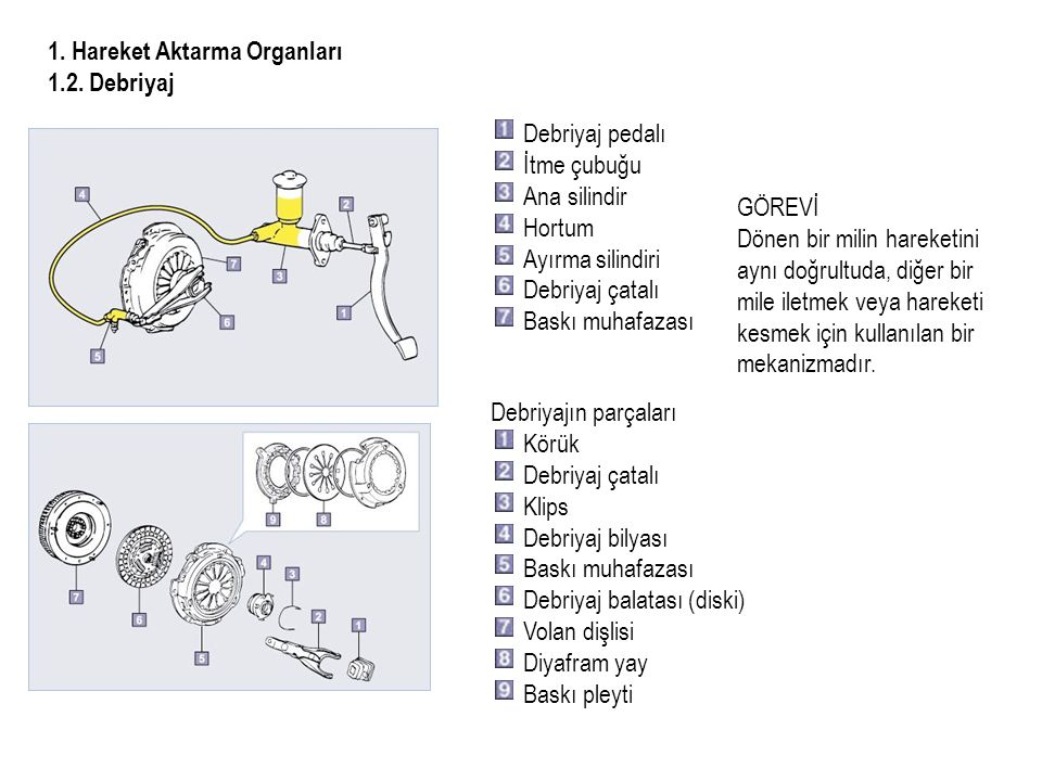 1. Hareket Aktarma Organları 1.2. Debriyaj