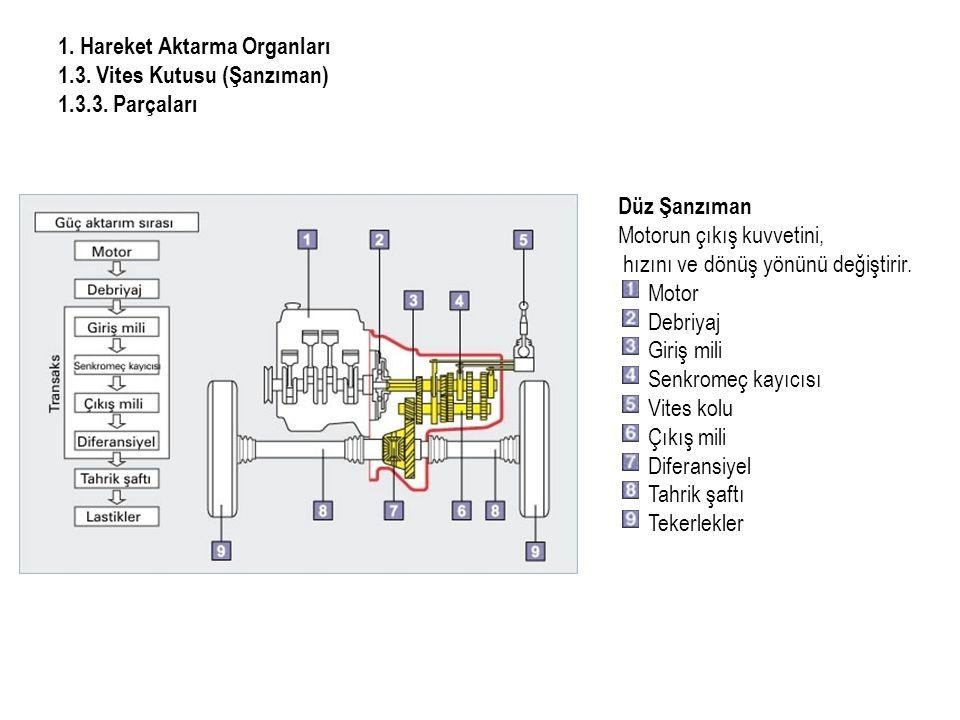 1. Hareket Aktarma Organları 1. 3. Vites Kutusu (Şanzıman) 1. 3. 3