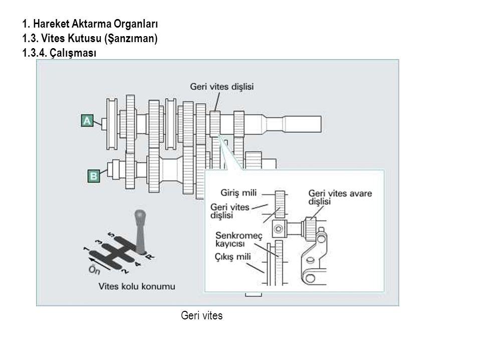 1. Hareket Aktarma Organları 1.3. Vites Kutusu (Şanzıman)