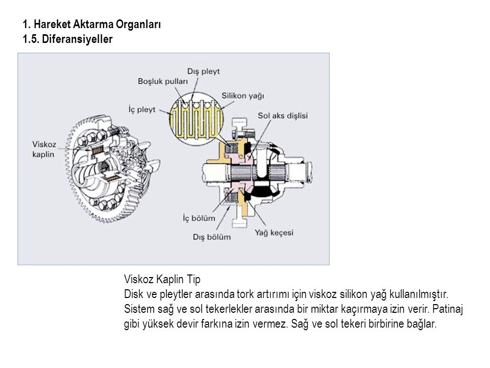 1. Hareket Aktarma Organları 1.5. Diferansiyeller
