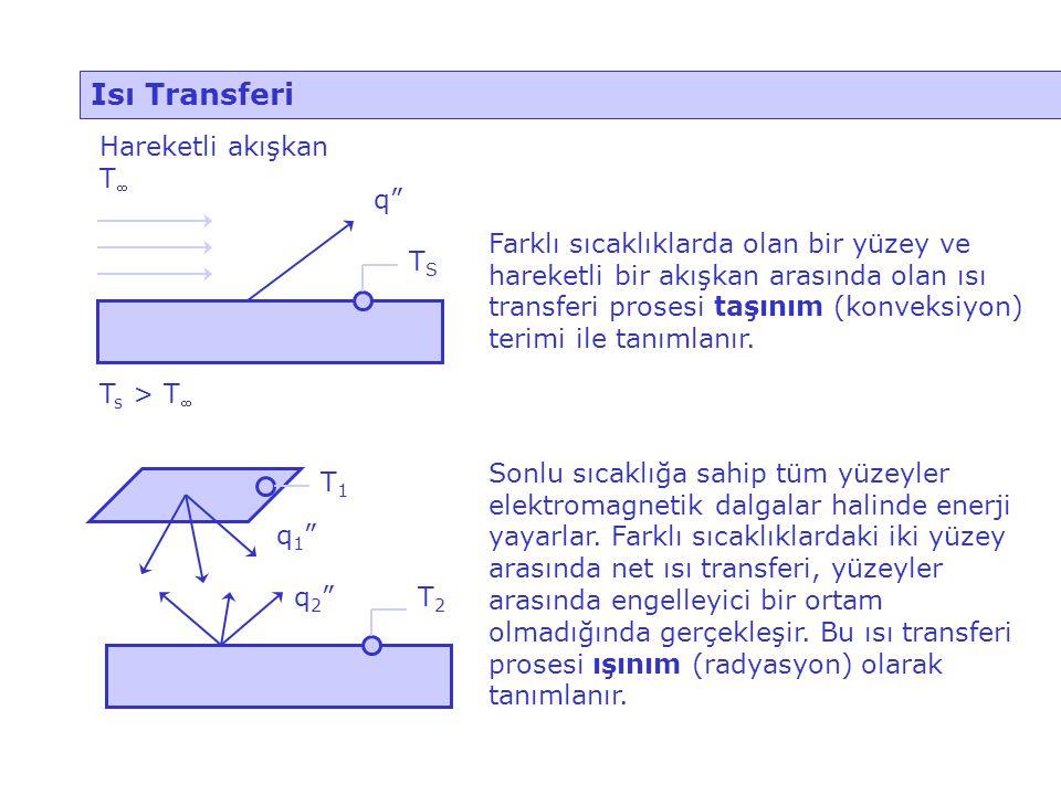 Isı Transferi TS q Hareketli akışkan T Ts > T