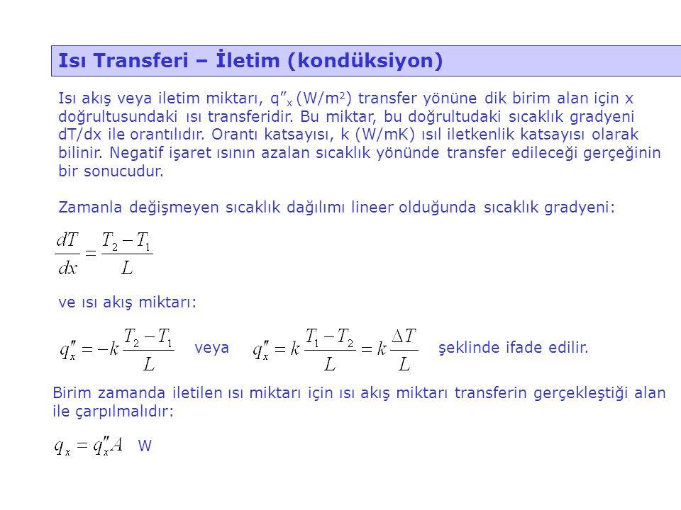 Isı Transferi – İletim (kondüksiyon)