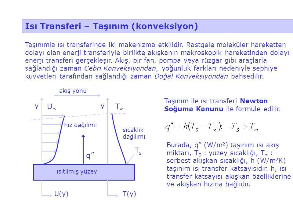 Isı Transferi – Taşınım (konveksiyon)