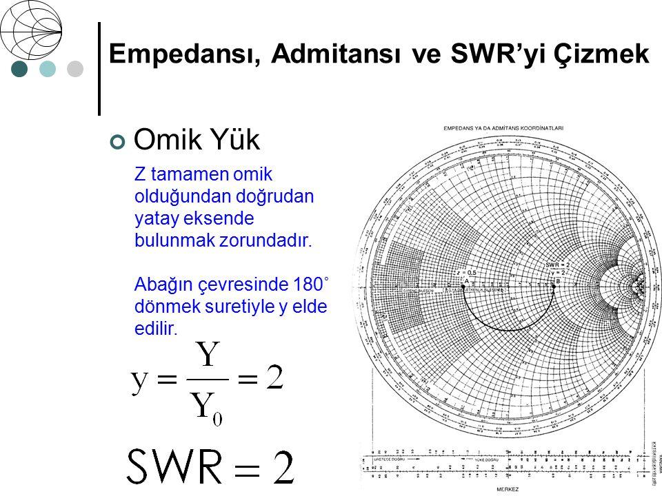 Empedansı, Admitansı ve SWR'yi Çizmek