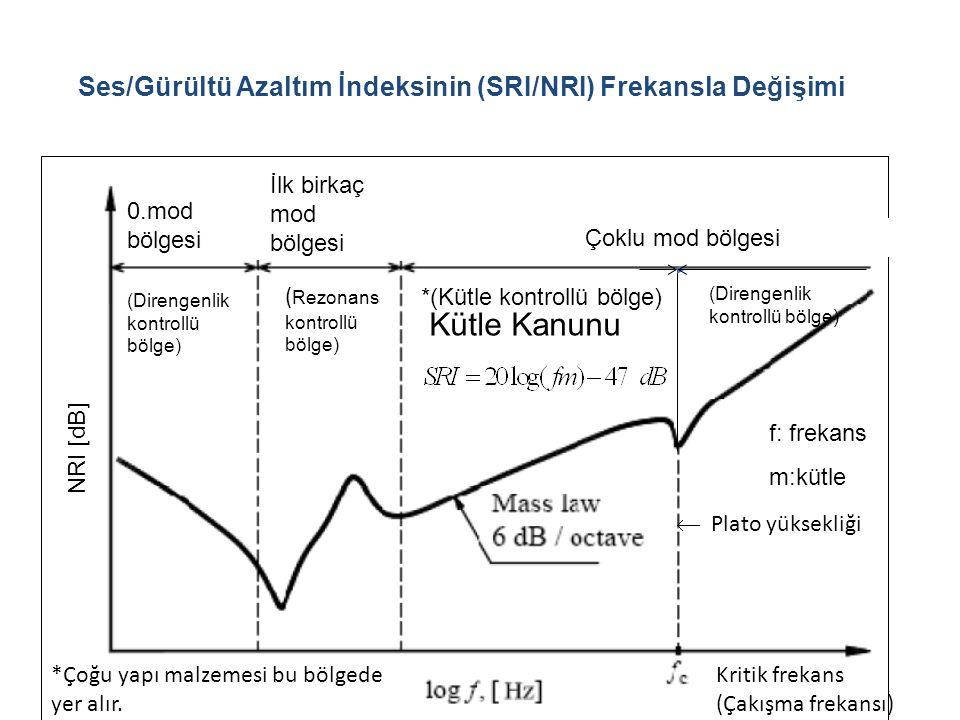 Ses/Gürültü Azaltım İndeksinin (SRI/NRI) Frekansla Değişimi