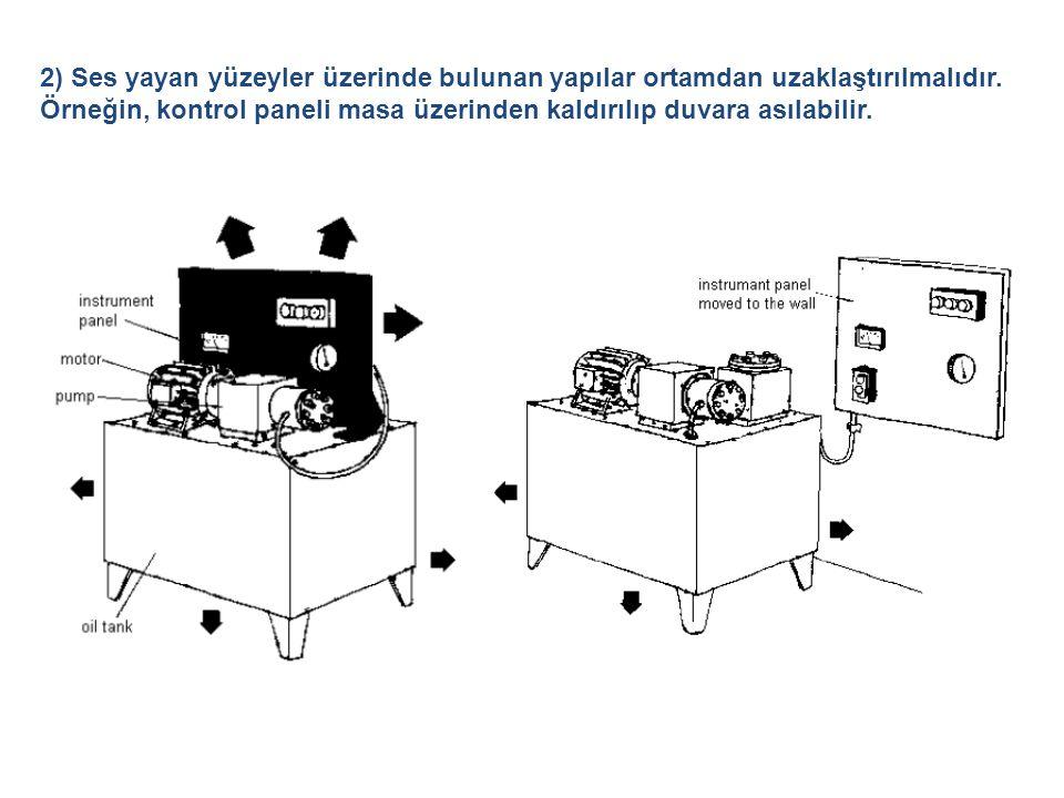 2) Ses yayan yüzeyler üzerinde bulunan yapılar ortamdan uzaklaştırılmalıdır.