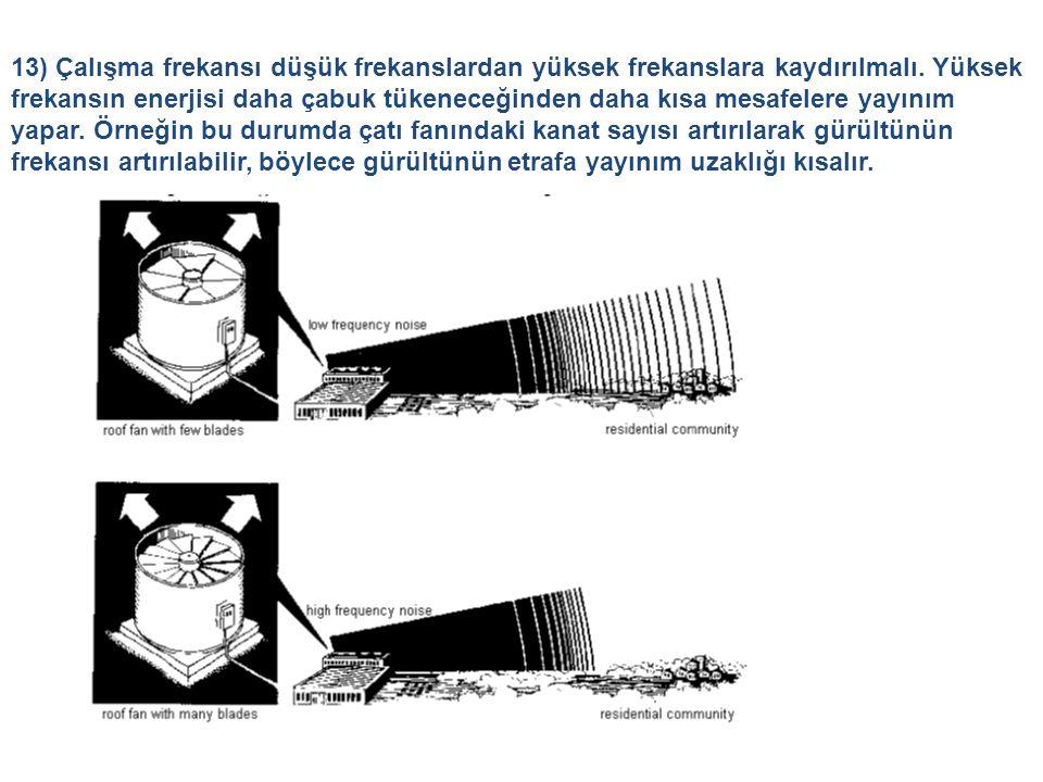 13) Çalışma frekansı düşük frekanslardan yüksek frekanslara kaydırılmalı.
