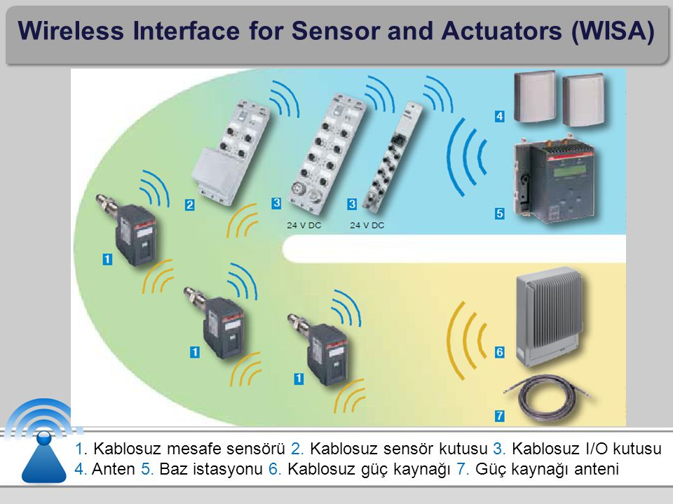 Wireless Interface for Sensor and Actuators (WISA)