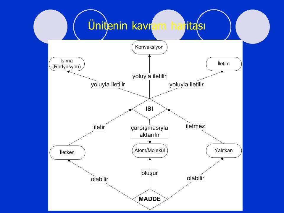 Ünitenin kavram haritası