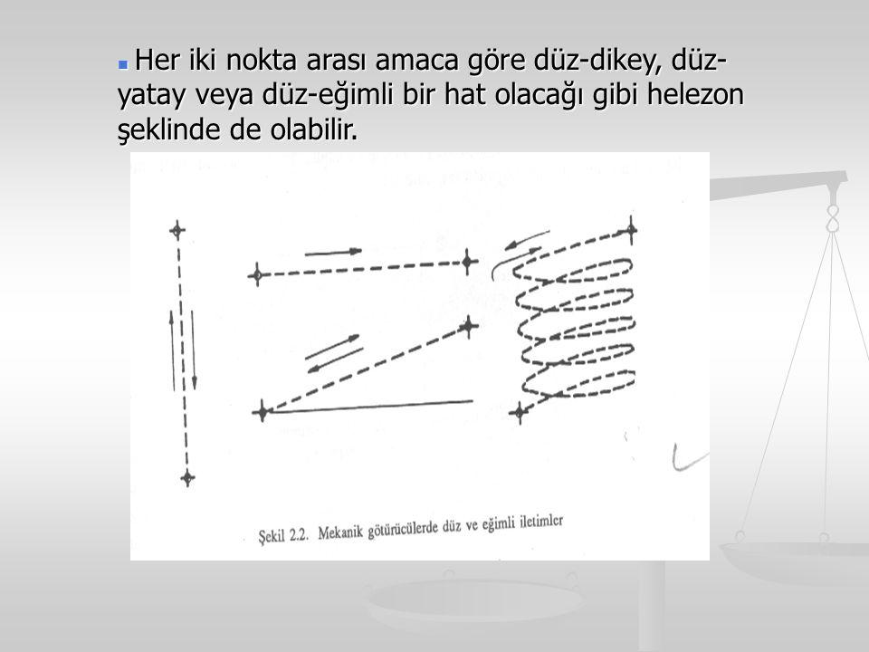 Her iki nokta arası amaca göre düz-dikey, düz-yatay veya düz-eğimli bir hat olacağı gibi helezon şeklinde de olabilir.