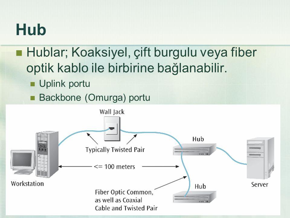 Hub Hublar; Koaksiyel, çift burgulu veya fiber optik kablo ile birbirine bağlanabilir. Uplink portu.
