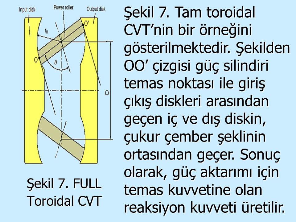 Şekil 7. Tam toroidal CVT'nin bir örneğini gösterilmektedir