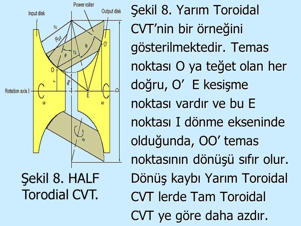 Şekil 8. HALF Torodial CVT.