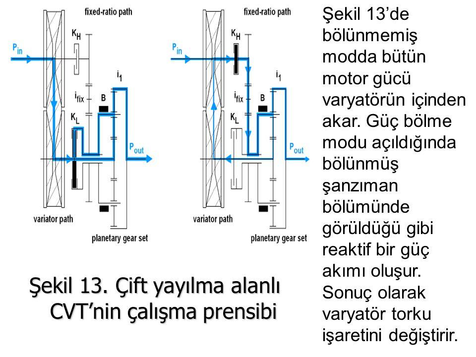 Şekil 13. Çift yayılma alanlı CVT'nin çalışma prensibi