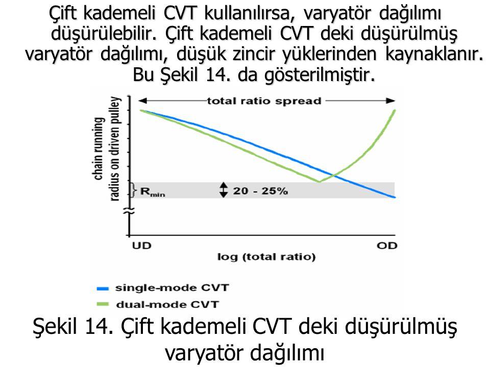 Şekil 14. Çift kademeli CVT deki düşürülmüş varyatör dağılımı