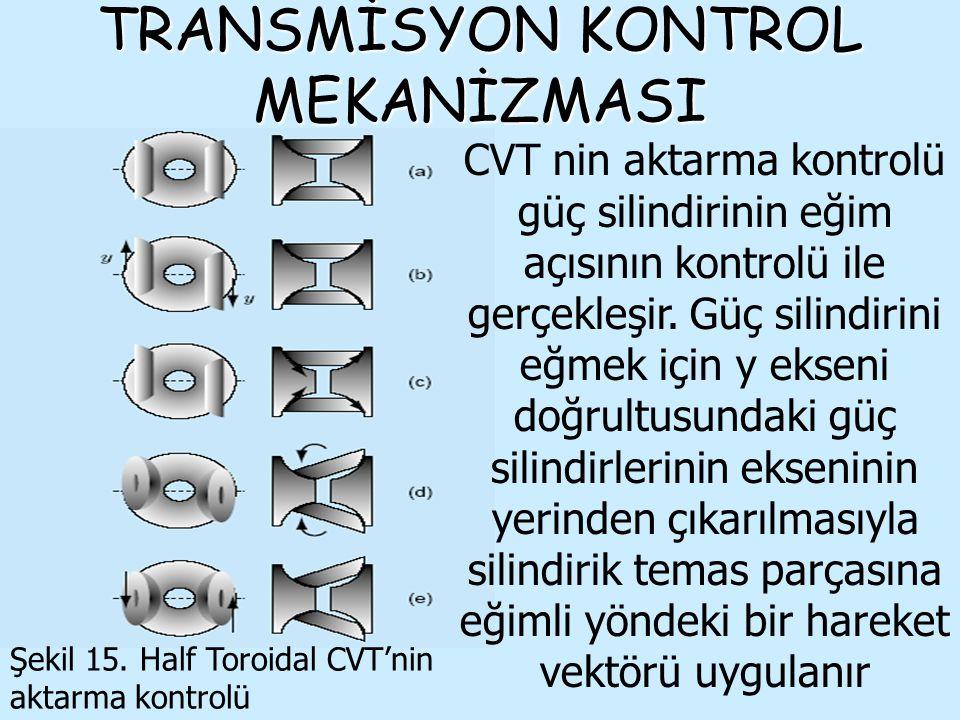 TRANSMİSYON KONTROL MEKANİZMASI