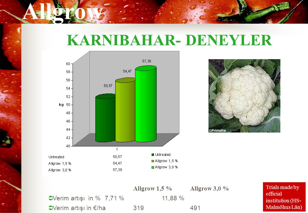 KARNIBAHAR- DENEYLER Allgrow 1,5 % Allgrow 3,0 %
