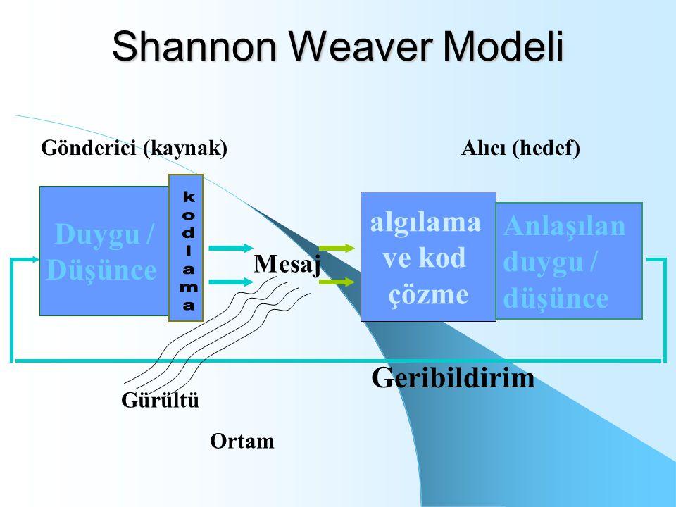 Shannon Weaver Modeli algılama Duygu / Anlaşılan duygu / düşünce