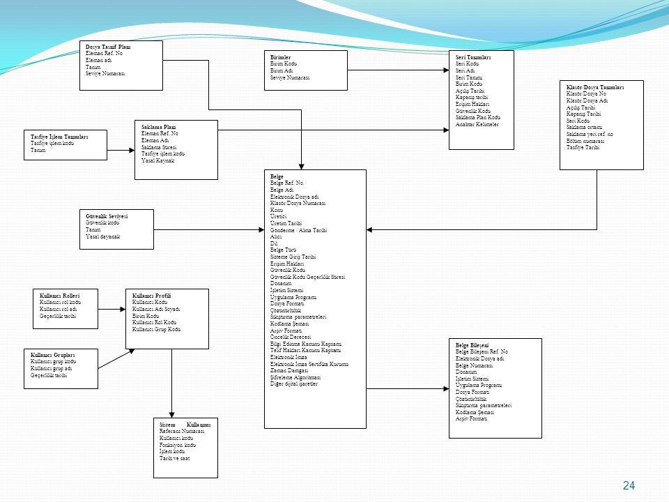 Belge Belge Ref. No. Belge Adı. Elektronik Dosya adı. Klasör/Dosya Numarası. Konu. Üretici. Üretim Tarihi.