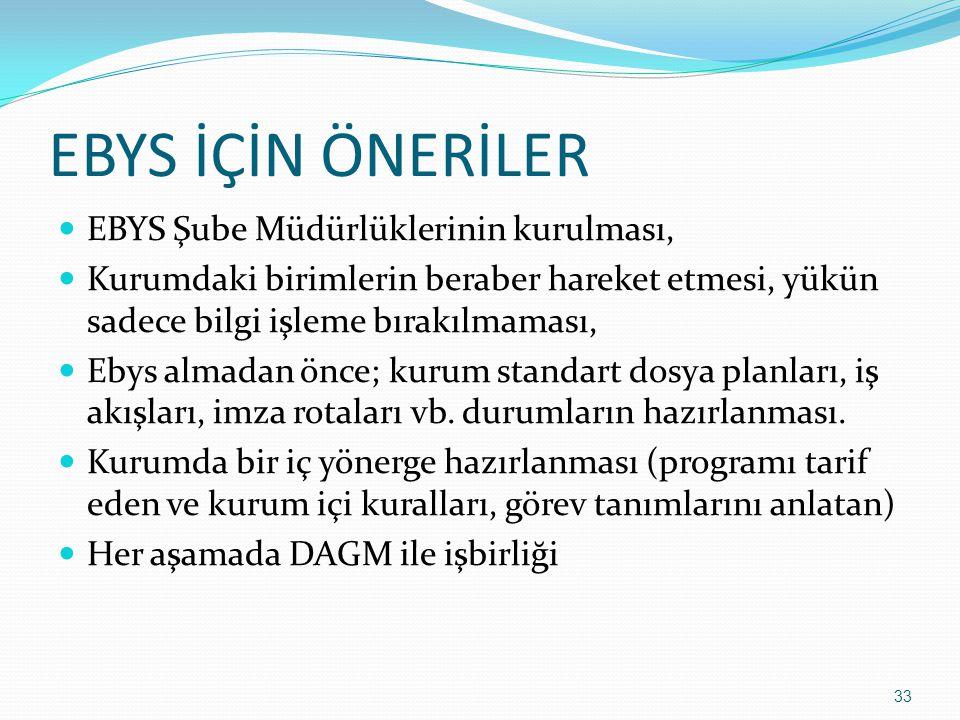 EBYS İÇİN ÖNERİLER EBYS Şube Müdürlüklerinin kurulması,