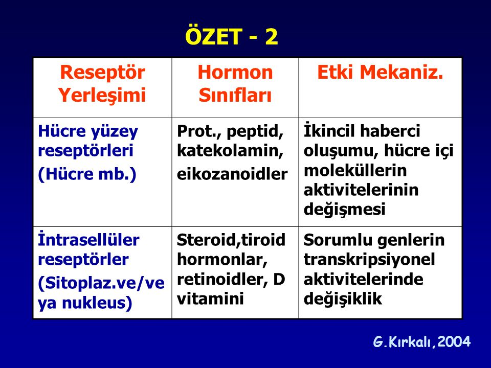 ÖZET - 2 Reseptör Yerleşimi Hormon Sınıfları Etki Mekaniz.