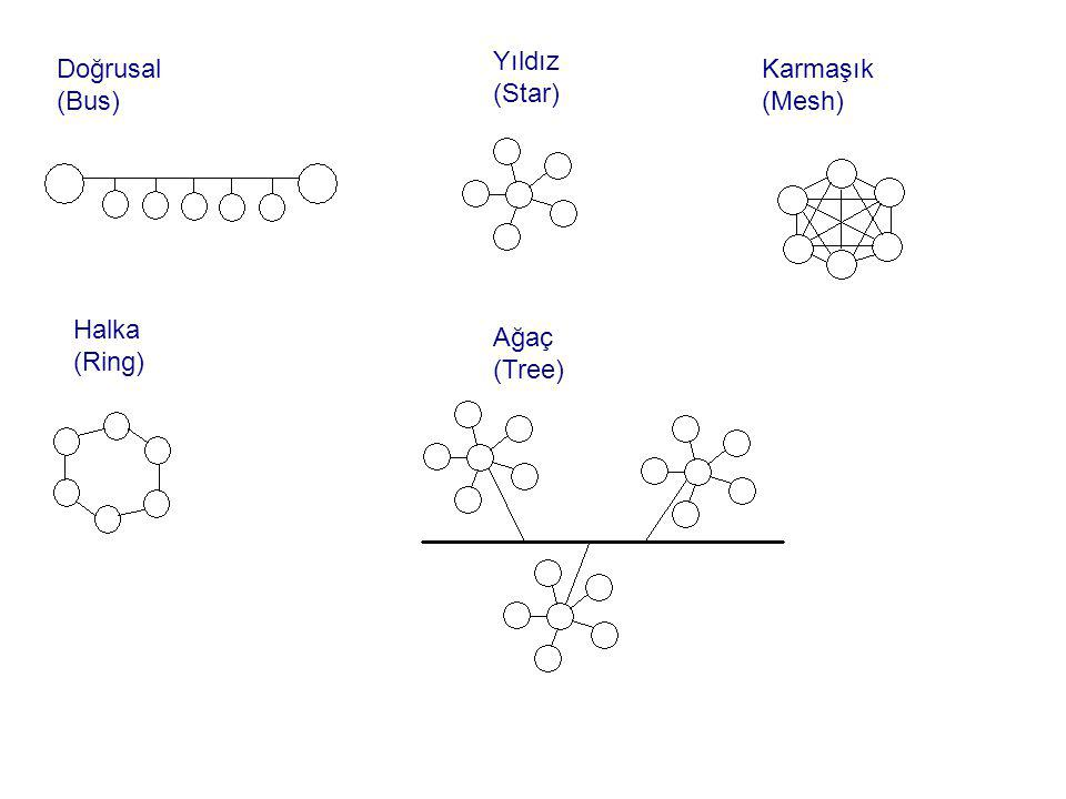 Yıldız (Star) Doğrusal (Bus) Karmaşık (Mesh) Halka (Ring) Ağaç (Tree)