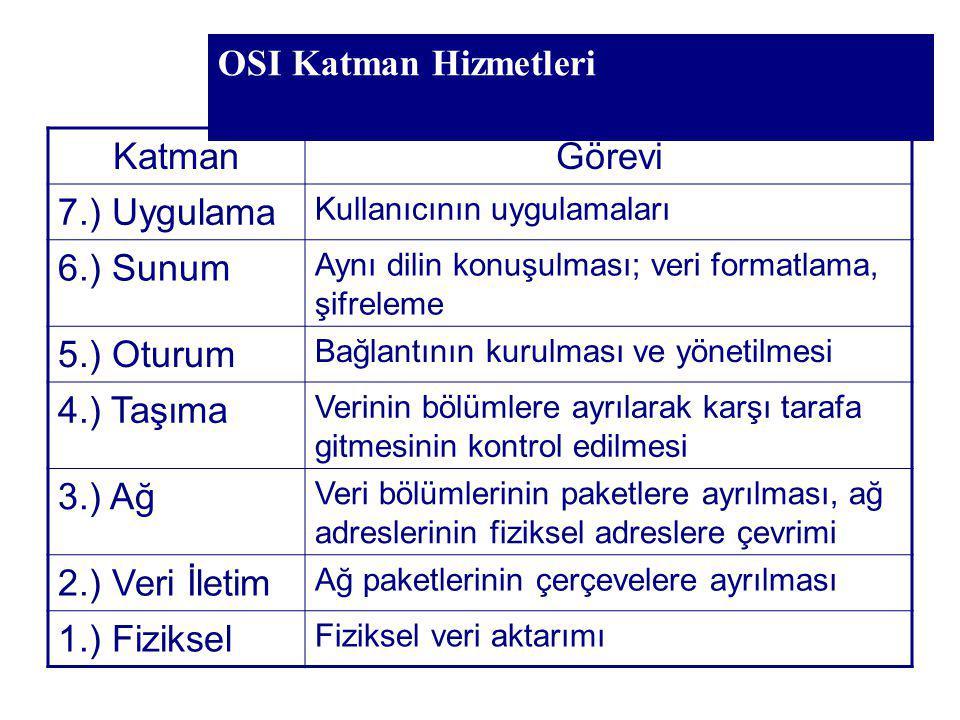 OSI Katman Hizmetleri Katman Görevi 7.) Uygulama 6.) Sunum 5.) Oturum