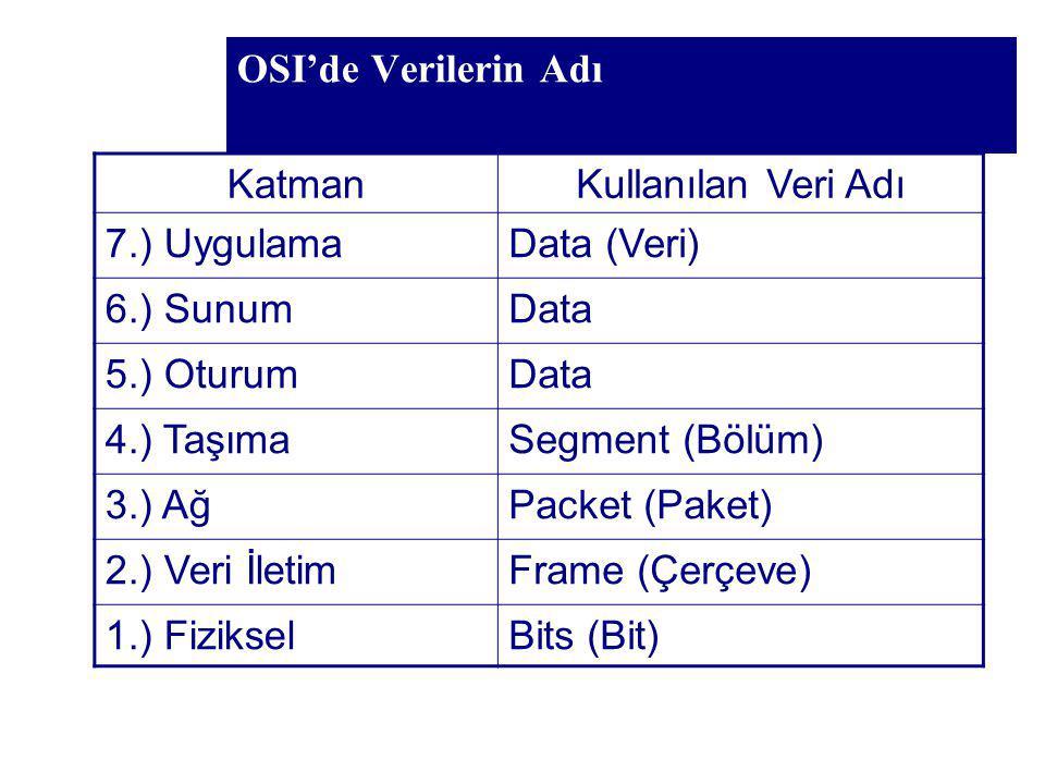 OSI'de Verilerin Adı Katman. Kullanılan Veri Adı. 7.) Uygulama. Data (Veri) 6.) Sunum. Data. 5.) Oturum.