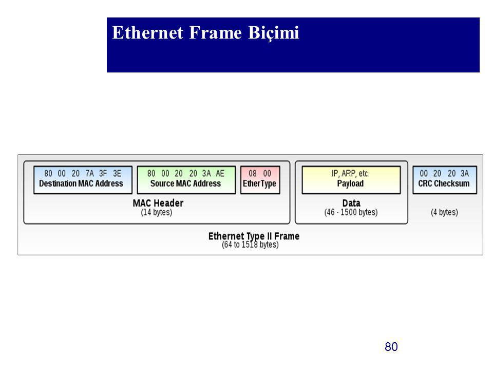 Ethernet Frame Biçimi