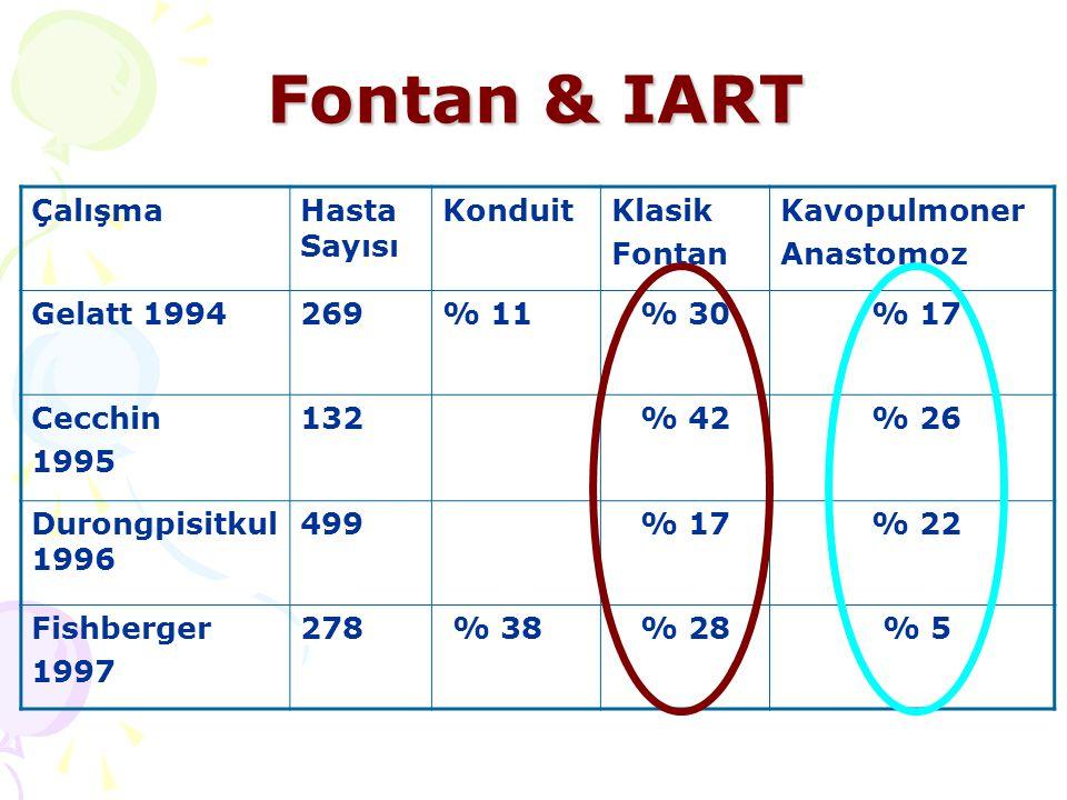 Fontan & IART Çalışma Hasta Sayısı Konduit Klasik Fontan Kavopulmoner