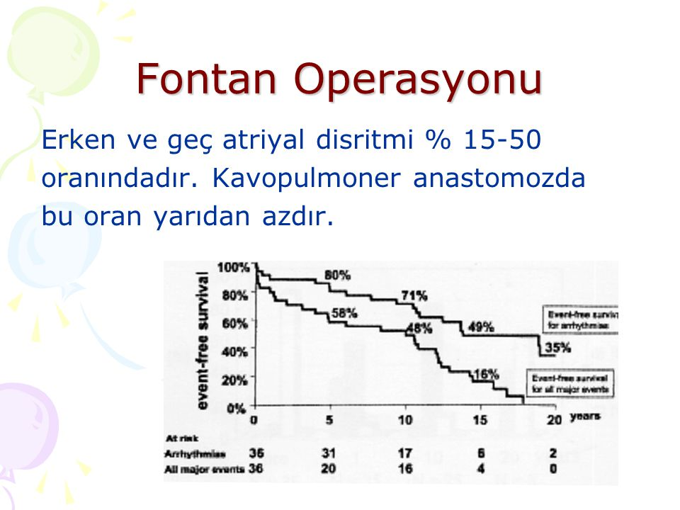 Fontan Operasyonu Erken ve geç atriyal disritmi % 15-50