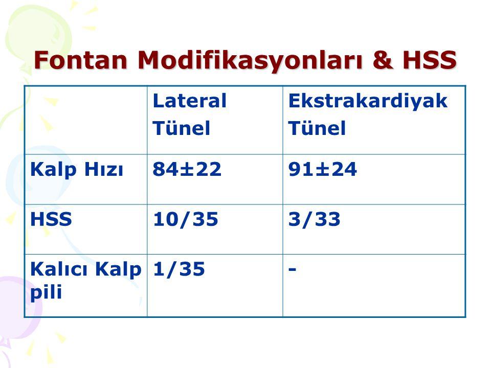 Fontan Modifikasyonları & HSS