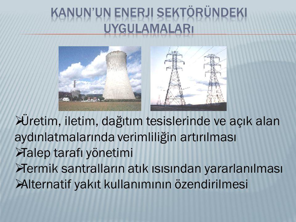 Kanun'un Enerji Sektöründeki Uygulamaları