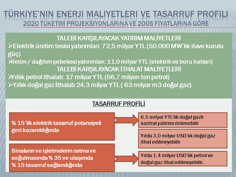 Türkiye'nin Enerji Maliyetleri ve Tasarruf Profili 2020 Tüketim Projeksiyonlarına ve 2005 Fiyatlarına Göre