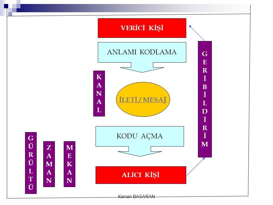 VERİCİ KİŞİ ANLAMI KODLAMA G E R İ B L D M K A N L İLETİ / MESAJ