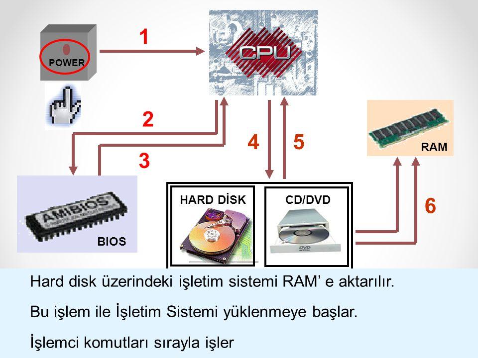 1 3 5 2 4 6 Hard disk üzerindeki işletim sistemi RAM' e aktarılır.
