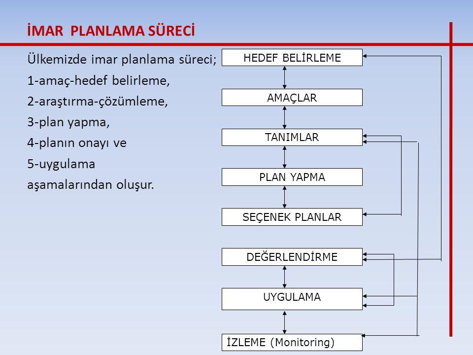 İMAR PLANLAMA SÜRECİ Ülkemizde imar planlama süreci;
