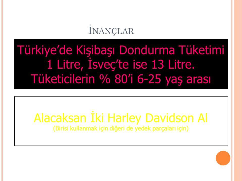 İnançlar Türkiye'de Kişibaşı Dondurma Tüketimi 1 Litre, İsveç'te ise 13 Litre. Tüketicilerin % 80'i 6-25 yaş arası.