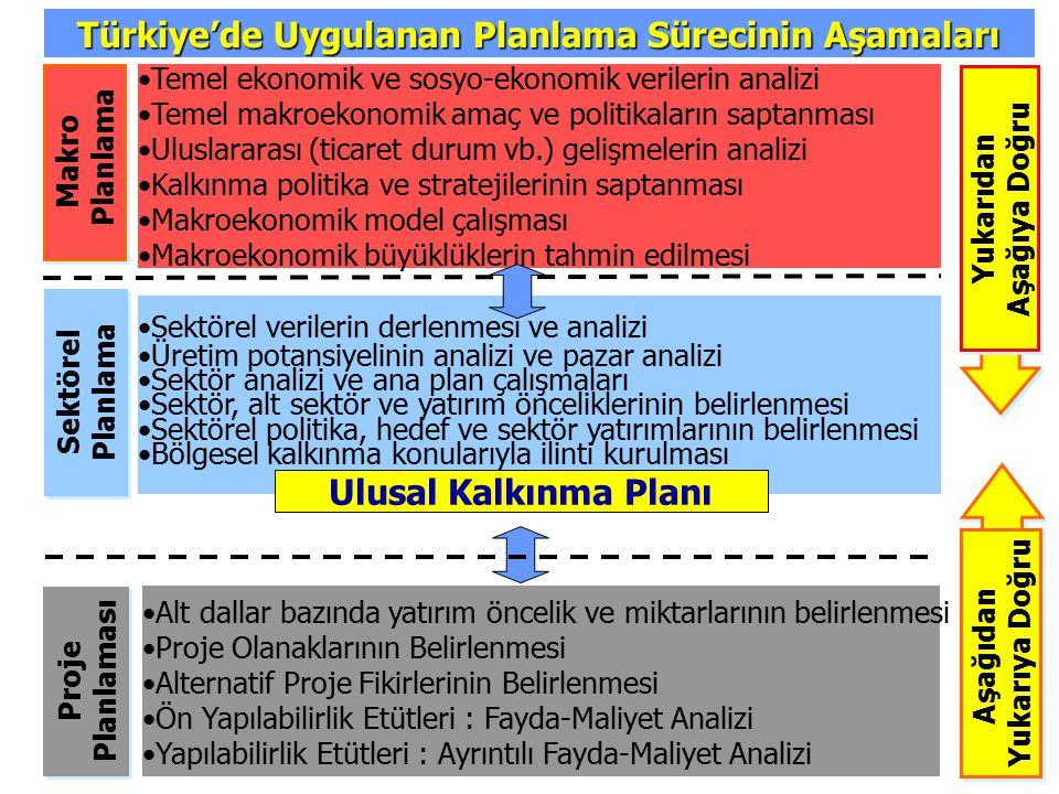 Türkiye'de Uygulanan Planlama Sürecinin Aşamaları