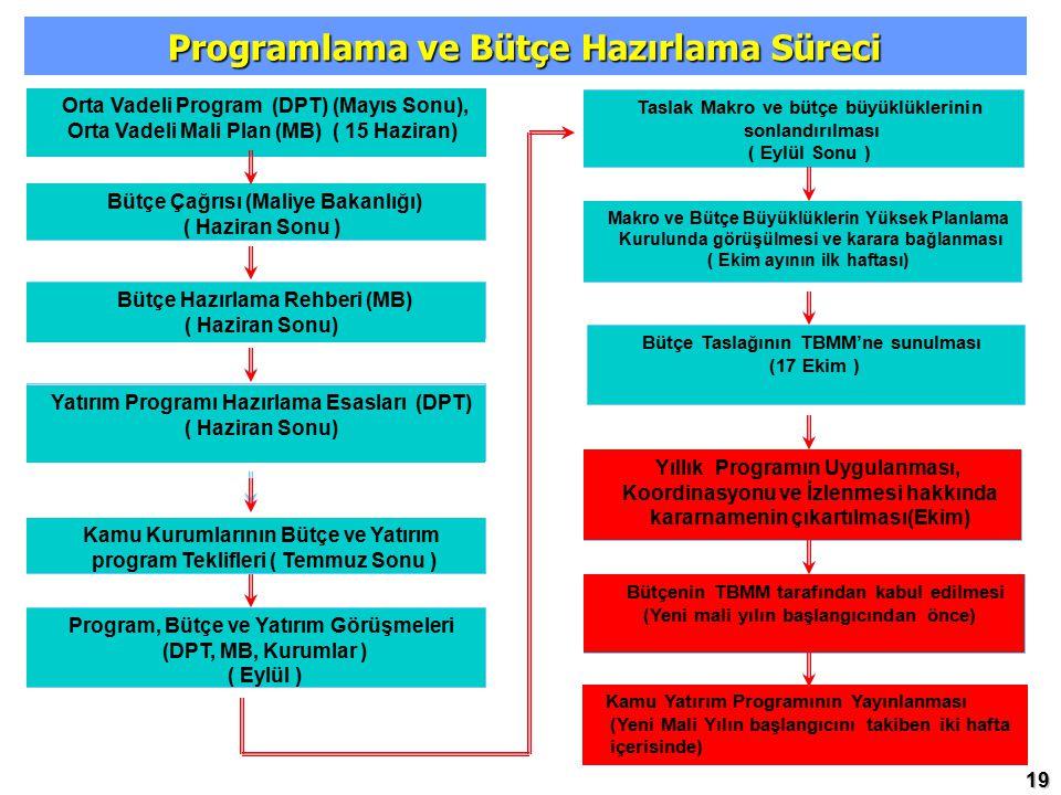 Programlama ve Bütçe Hazırlama Süreci