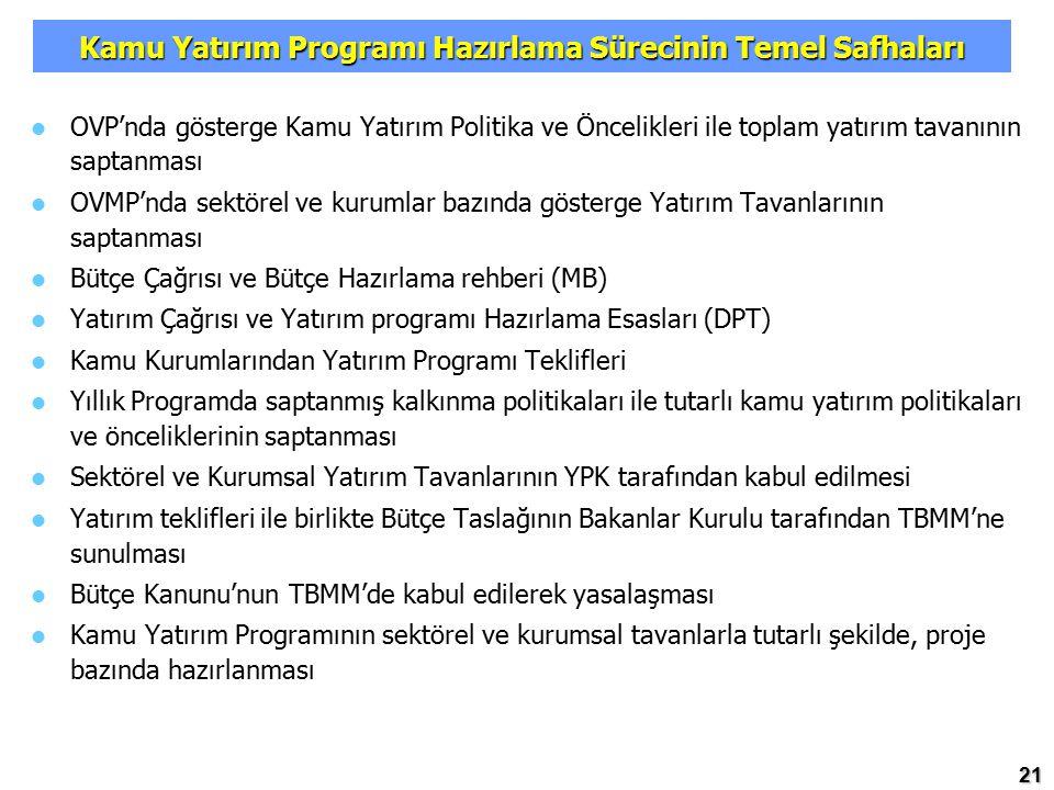 Kamu Yatırım Programı Hazırlama Sürecinin Temel Safhaları