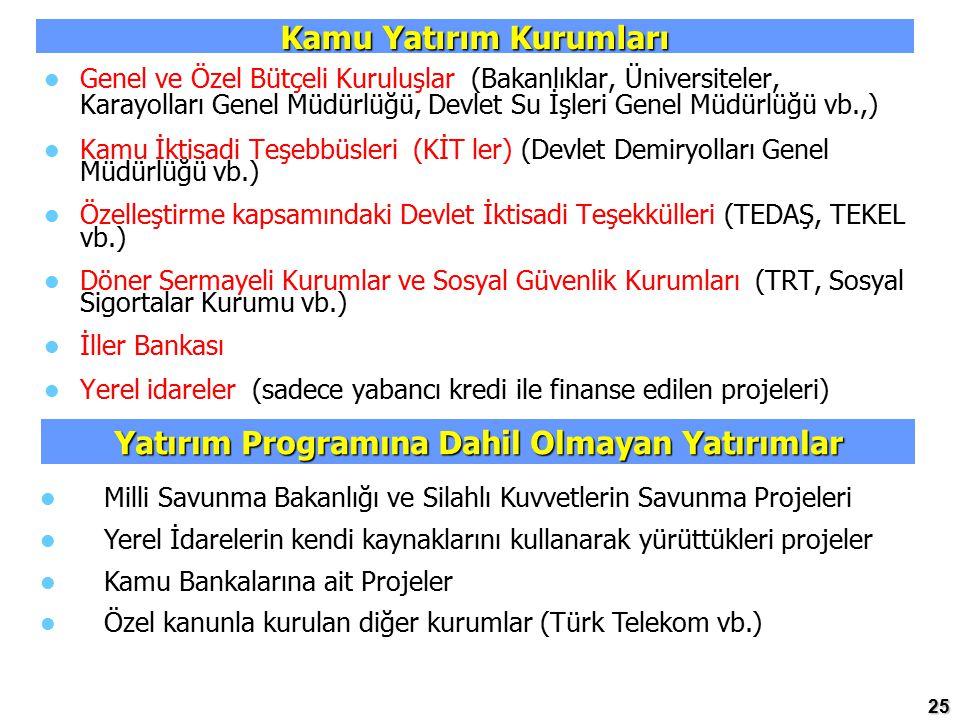 Kamu Yatırım Kurumları Yatırım Programına Dahil Olmayan Yatırımlar