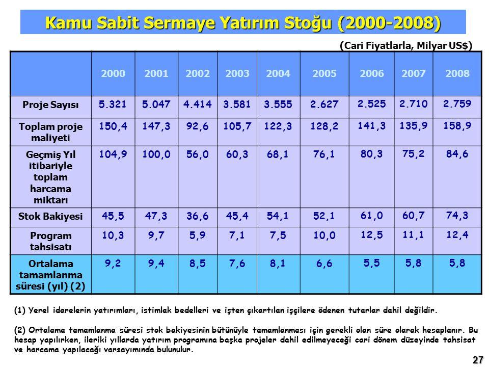 Kamu Sabit Sermaye Yatırım Stoğu (2000-2008)